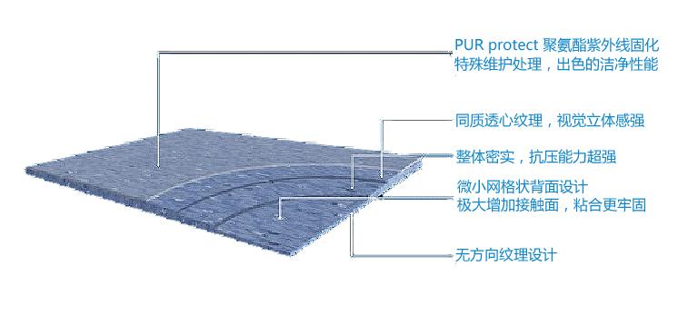 腾方同透地板产品结构